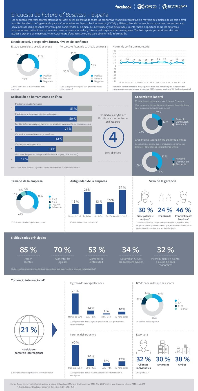 Future of Business Survey - Infographics December, Spain.pdf