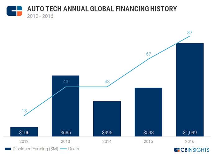 auto-tech-deal-share-global-2016-1