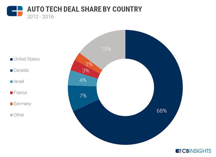 auto-tech-deal-share-global-2016-2
