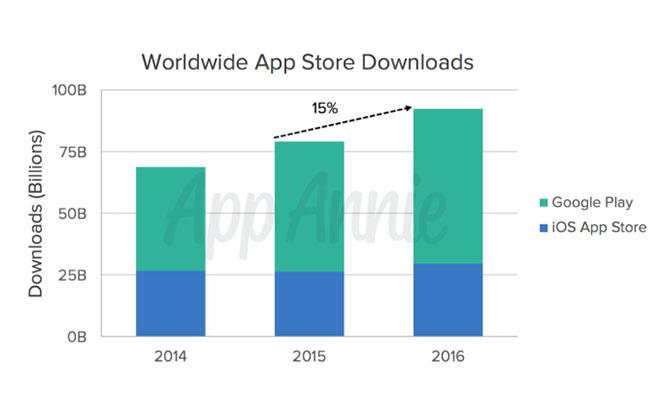 descargas-apps-2016-1