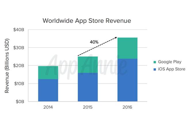 descargas-apps-2016-2