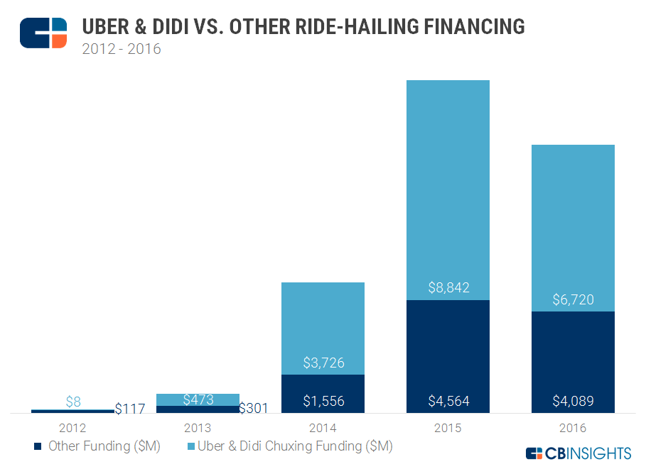 startups-financiacion-uber-didi-chuxing