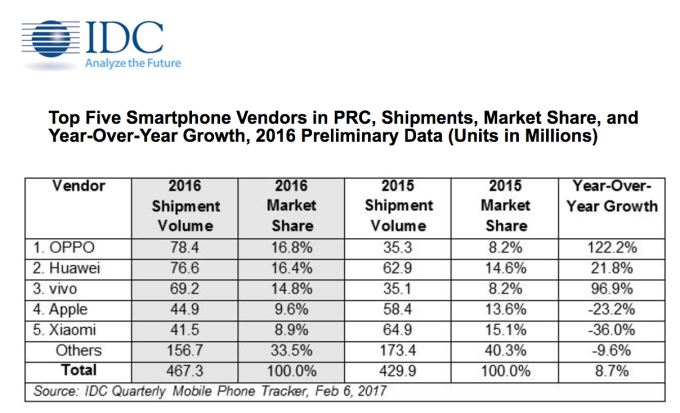 mercado-smartphones-china-2016