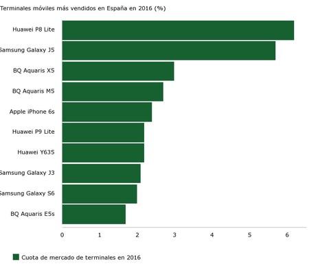 moviles-mas-vendidos-espana-2016