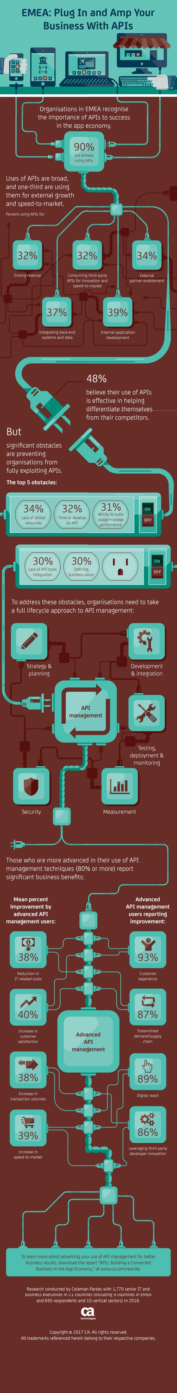 EMEA_API Infographic