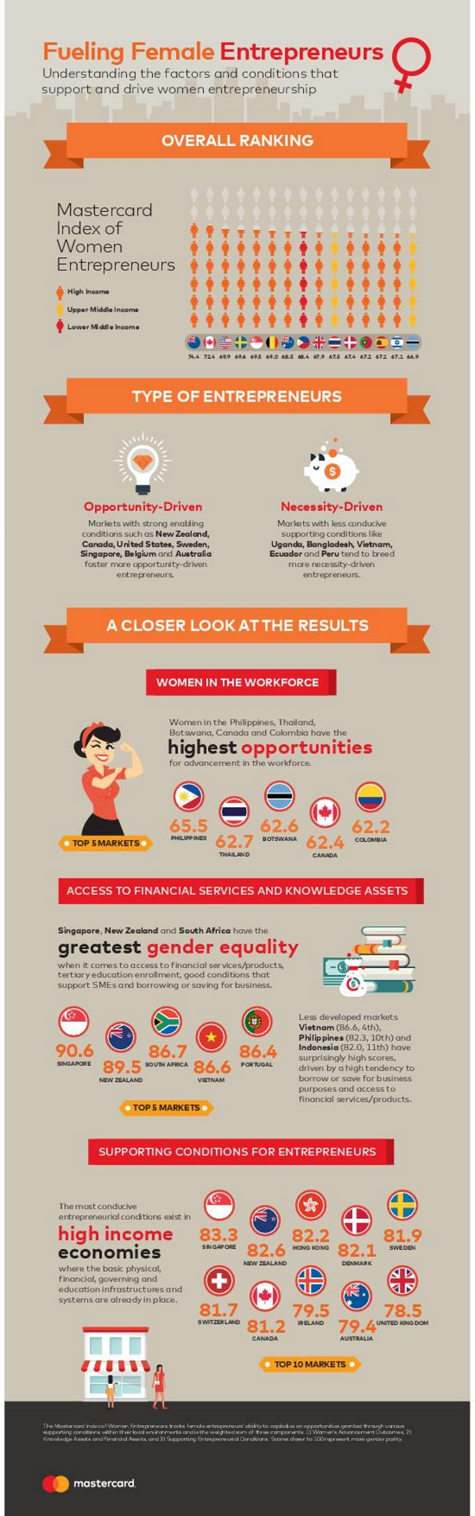Infographic - Mastercard Index of Women Entrepreneurs 2017