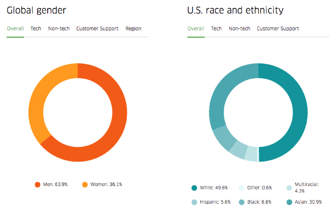 uber-diversity-overview