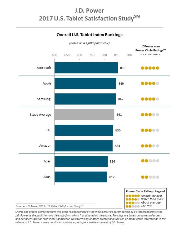 J.D. Power 2017 U.S. Tablet Satisfaction Study