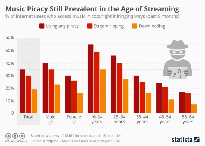 statista pirateria musical