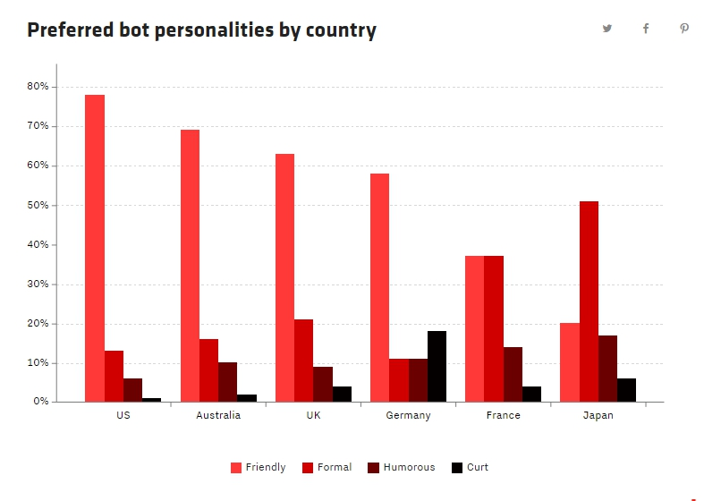 bots-personalidad-paises