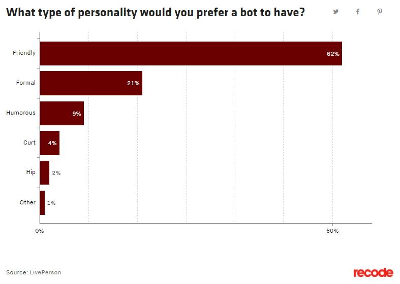 bots-personalidad
