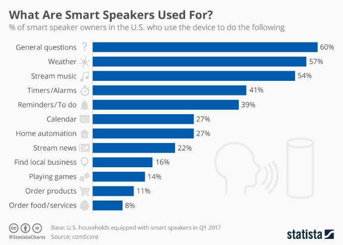 chartoftheday_9579_smart_speaker_use_cases_n