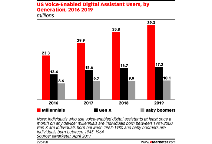 eMarketer usuarios asistente virtual por edades