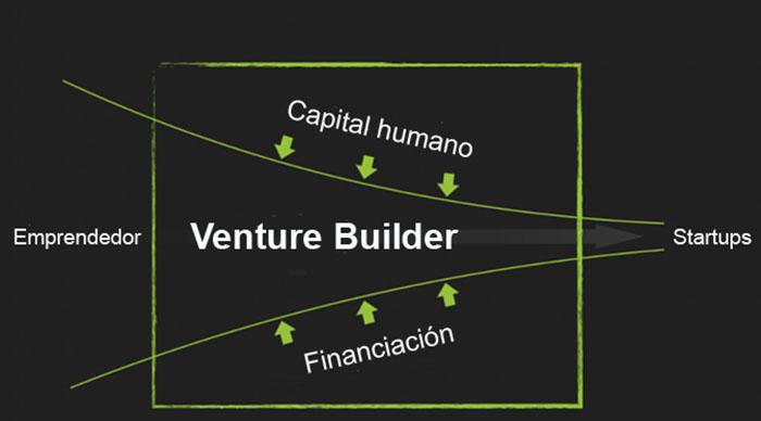 2-funcionamiento-venture_builder