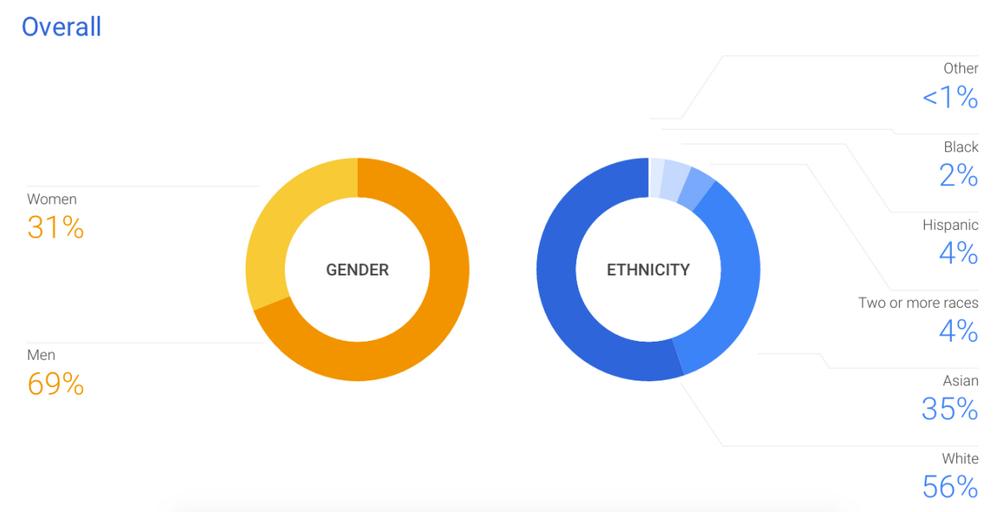 google diversidad