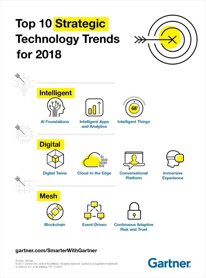 Gartner_SWGInfographic_Top-10-Strategic-Tech-Trends_rd3