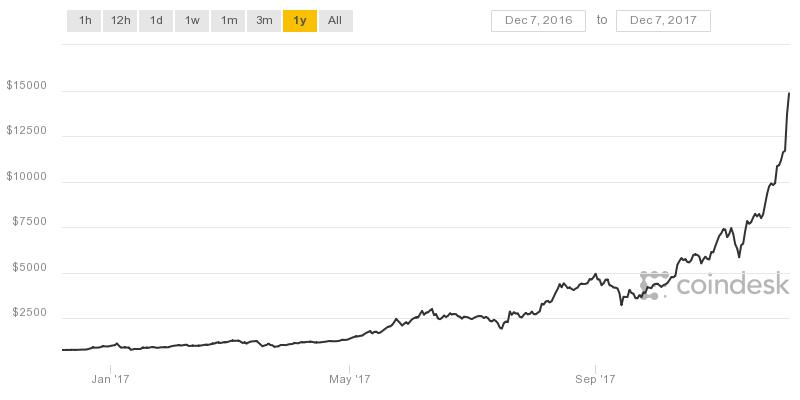 Evolución del bitcoin en el último año. Fuente: Coindesk.